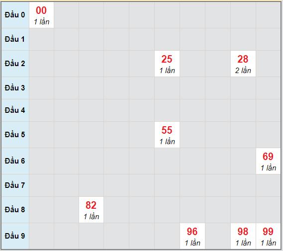 Bạch thủ rơi 3 ngày lô XSDNG 13/3/2021