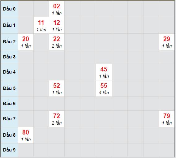 Bạch thủ rơi 3 ngày lô XSDNG 20/3/2021