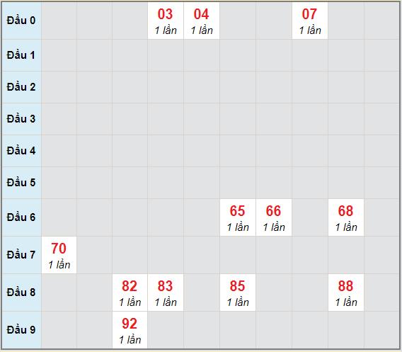Bạch thủ rơi 3 ngày lô XSDNG 27/3/2021
