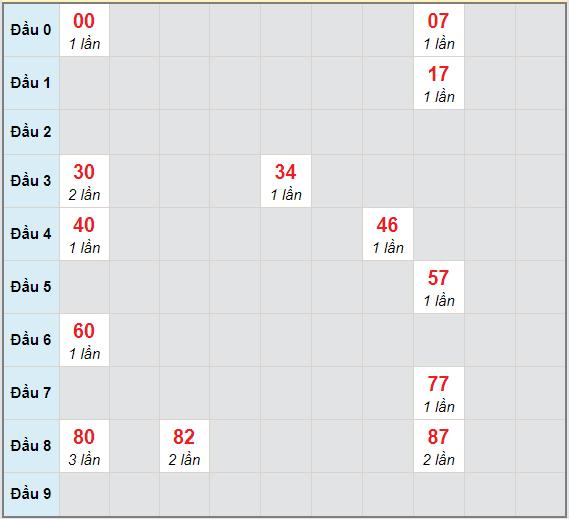 Bạch thủ rơi 3 ngày lô XSDNO 13/3/2021