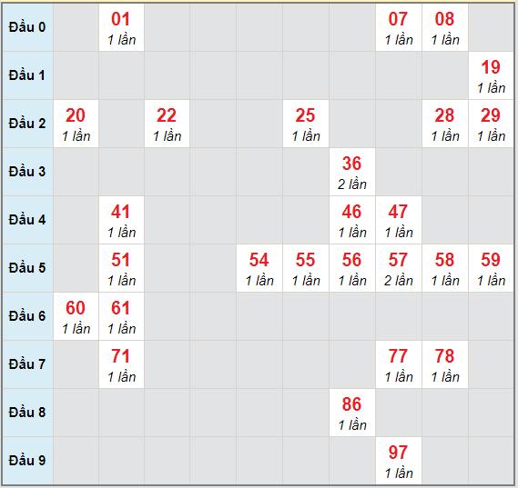 Bạch thủ rơi 3 ngày lô XSDT 22/3/2021