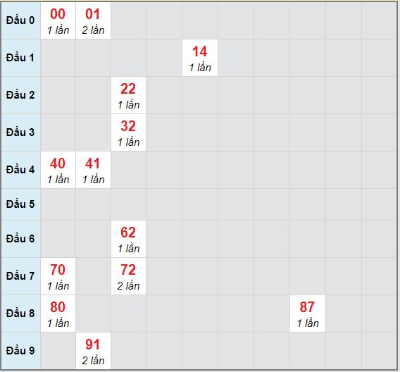 Bạch thủ rơi 3 ngày lô XSGL 26/3/2021