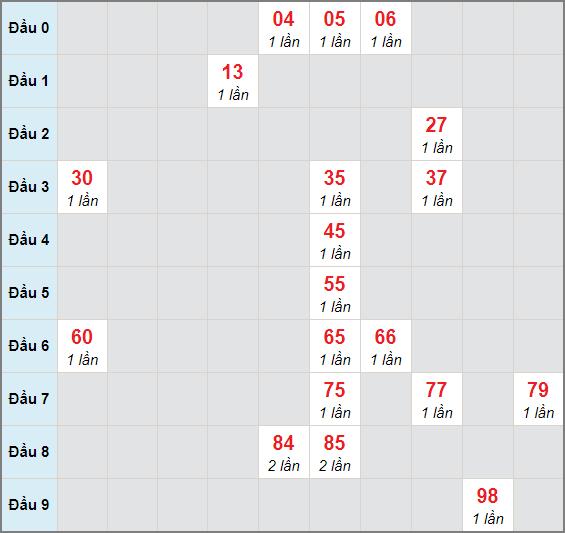Bạch thủ rơi 3 ngày lô XSTP 15/3/2021