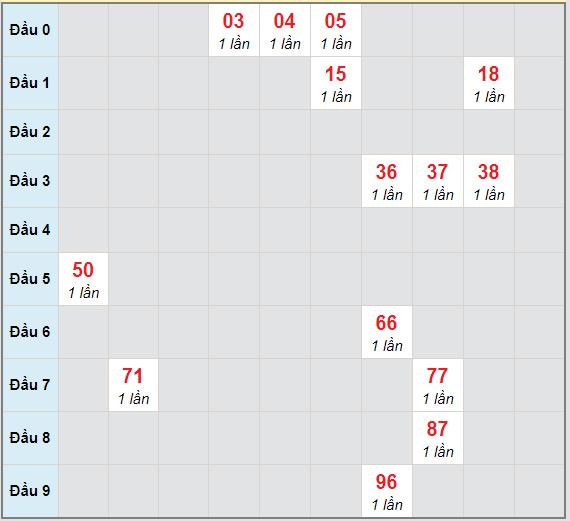 Bạch thủ rơi 3 ngày lô XSTP 27/3/2021