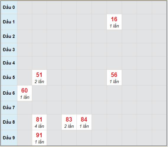 Bạch thủ rơi 3 ngày lô XSTP 3/4/2021