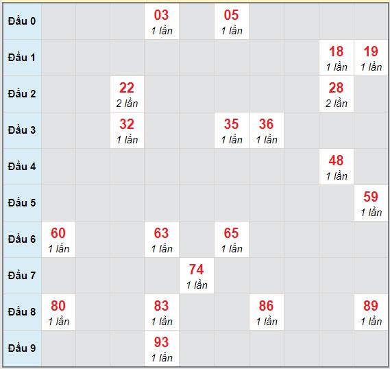 Bạch thủ rơi 3 ngày lô XSHG 10/4/2021
