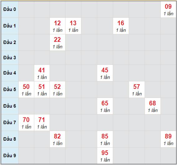 Bạch thủ rơi 3 ngày lô XSHG 20/3/2021