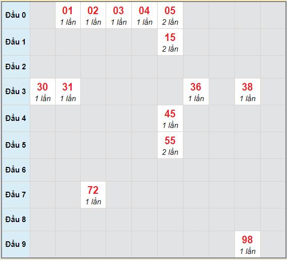 Bạch thủ rơi 3 ngày lô XSKG 11/4/2021