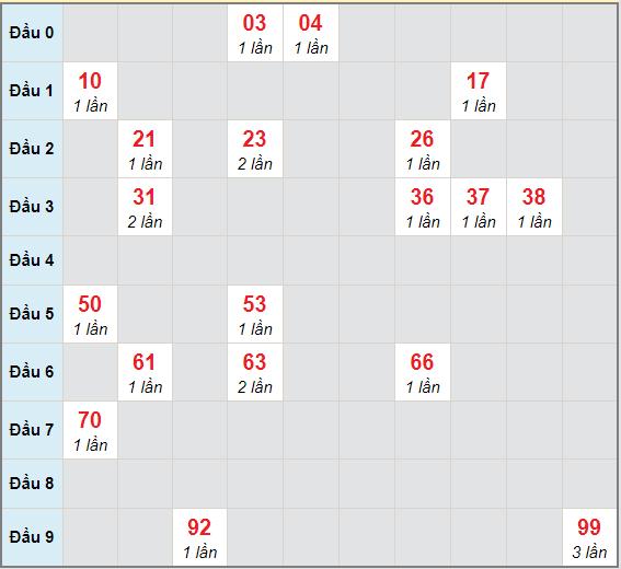 Bạch thủ rơi 3 ngày lô XSKG 28/3/2021