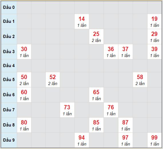 Bạch thủ rơi 3 ngày lô XSKG 7/3/2021