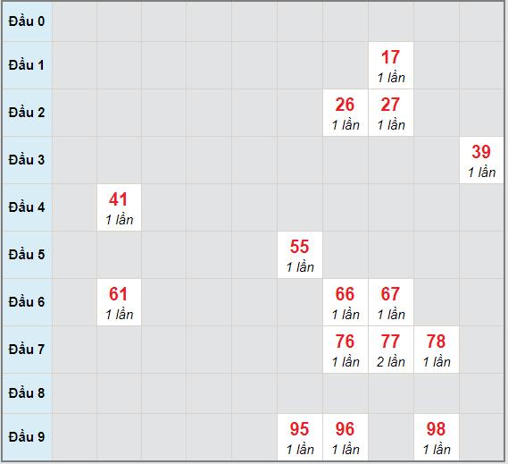 Bạch thủ rơi 3 ngày lô XSKH 14/3/2021