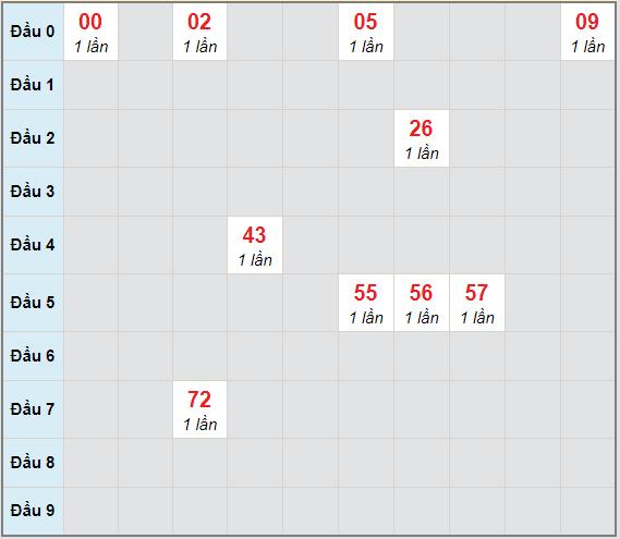 Bạch thủ rơi 3 ngày lô XSKH 21/3/2021