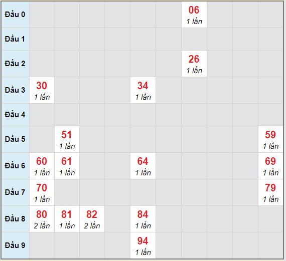 Bạch thủ rơi 3 ngày lô XSKH 31/3/2021
