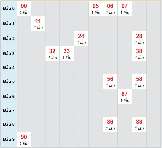 Bạch thủ rơi 3 ngày lô XS Kon Tum11/4/2021
