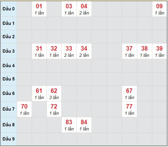 Bạch thủ rơi 3 ngày lô XS Kon Tum28/3/2021