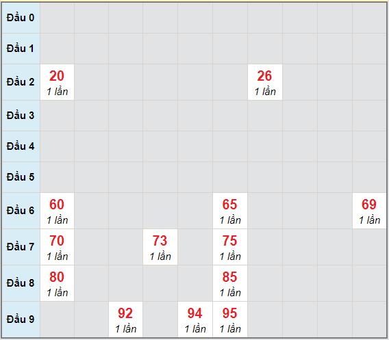 Bạch thủ rơi 3 ngày lô XSLA 20/3/2021