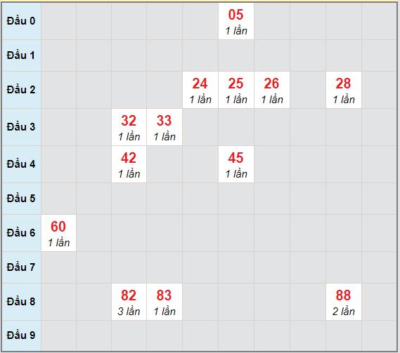 Bạch thủ rơi 3 ngày lô XSLA 27/3/2021