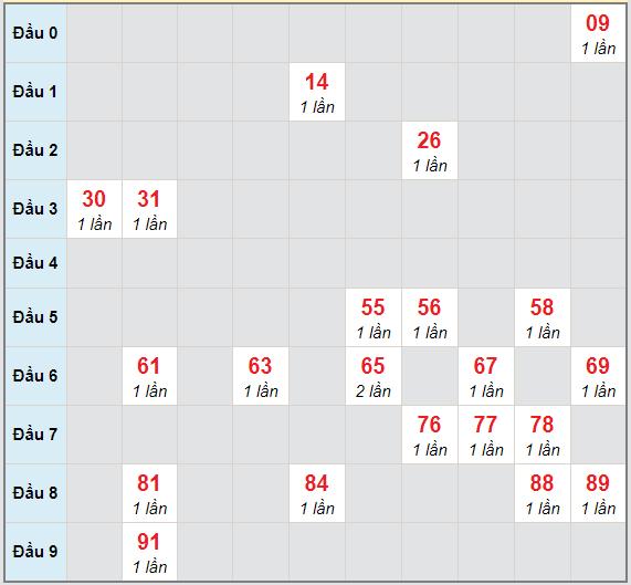 Bạch thủ rơi 3 ngày lô XSNT 12/3/2021