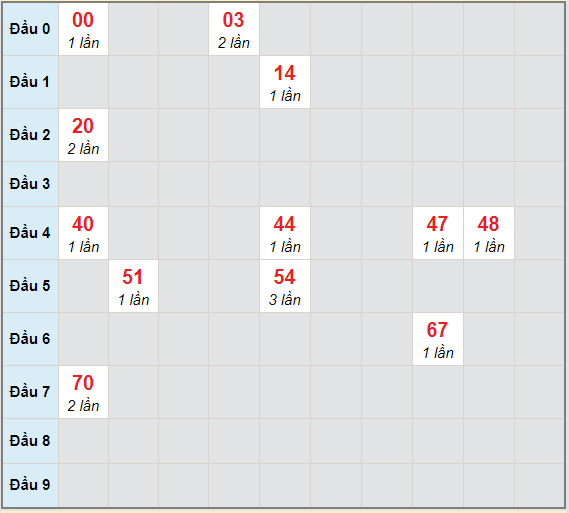 Bạch thủ rơi 3 ngày lô XSNT 19/3/2021
