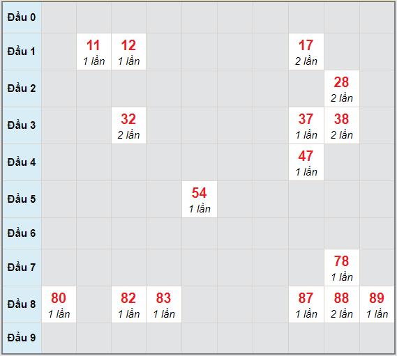 Bạch thủ rơi 3 ngày lô XSNT 2/4/2021