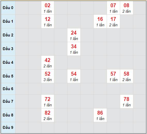Bạch thủ rơi 3 ngày lô XSNT 26/3/2021