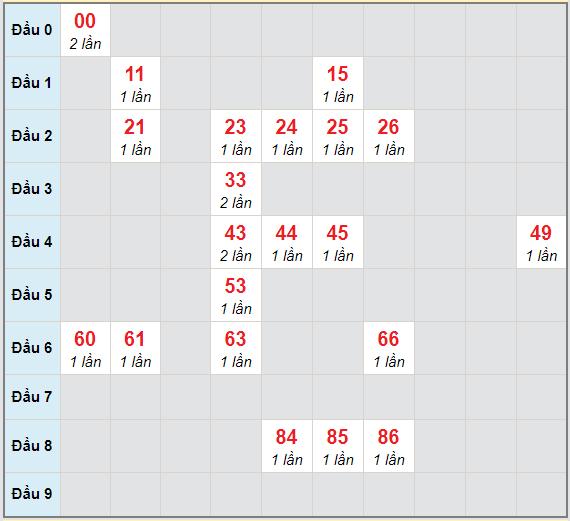 Bạch thủ rơi 3 ngày lô XSNT 5/3/2021