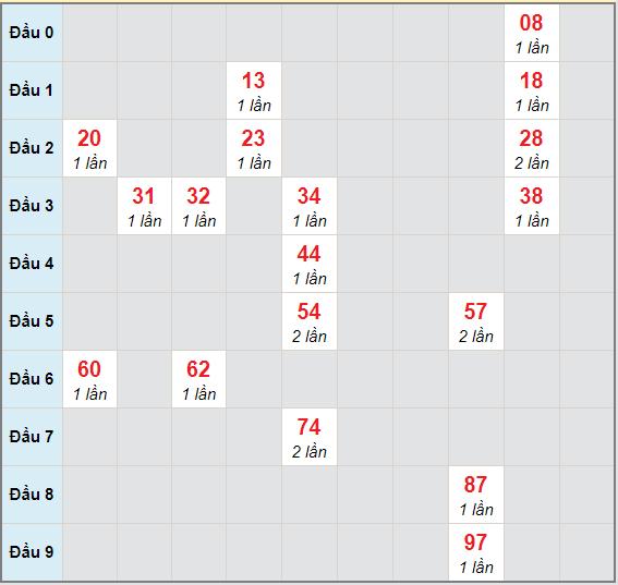 Bạch thủ rơi 3 ngày lô XSNT 9/4/2021