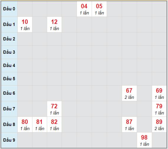 Bạch thủ rơi 3 ngày lô XSPY 29/3/2021