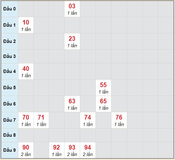 Bạch thủ rơi 3 ngày lô XSQB 11/3/2021