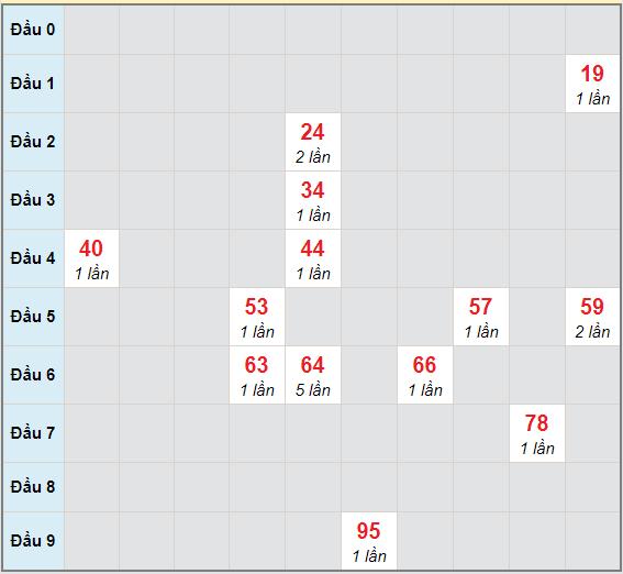 Bạch thủ rơi 3 ngày lô XSQB 18/3/2021