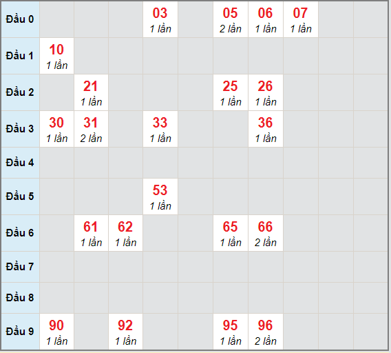 Bạch thủ rơi 3 ngày lô XSQB 25/3/2021