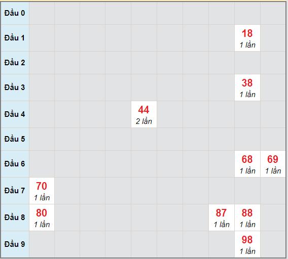 Bạch thủ rơi 3 ngày lô XSQNG 13/3/2021