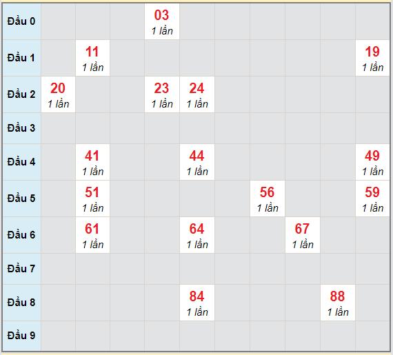 Bạch thủ rơi 3 ngày lô XSQNG 3/4/2021