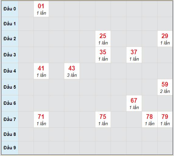 Bạch thủ rơi 3 ngày lô XSQNM 13/4/2021
