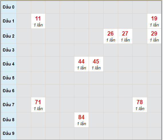 Bạch thủ rơi 3 ngày lô XSQNM 16/3/2021