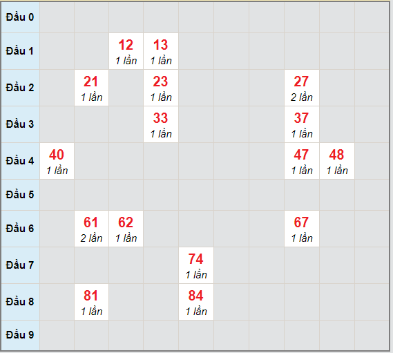 Bạch thủ rơi 3 ngày lô XSQNM 23/3/2021