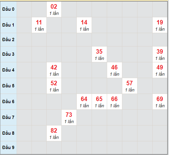 Bạch thủ rơi 3 ngày lô XSQNM 30/3/2021