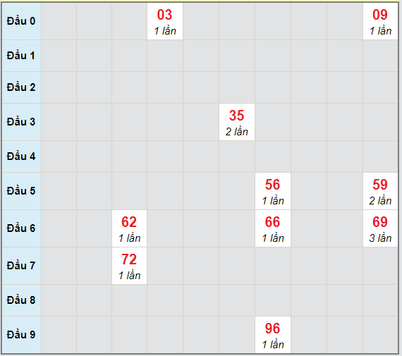 Bạch thủ rơi 3 ngày lô XSQT 18/3/2021