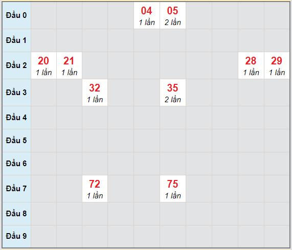 Bạch thủ rơi 3 ngày lô XSQT 8/4/2021