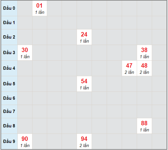 Bạch thủ rơi 3 ngày lô XSST 31/3/2021