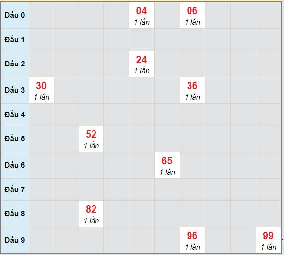 Bạch thủ rơi 3 ngày lô XSTG 28/3/2021