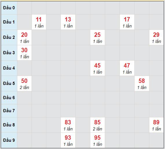 Bạch thủ rơi 3 ngày lô XSTG 7/3/2021