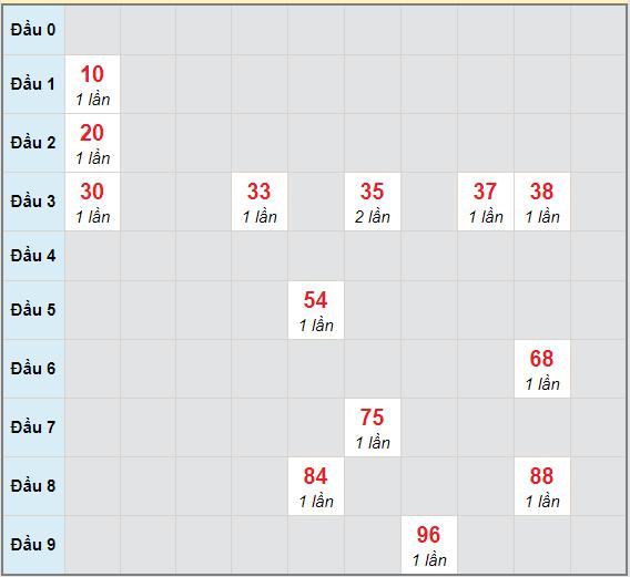 Bạch thủ rơi 3 ngày lô XSTN 18/3/2021
