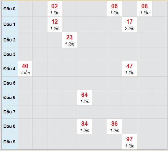 Bạch thủ rơi 3 ngày lô XSTTH 15/3/2021