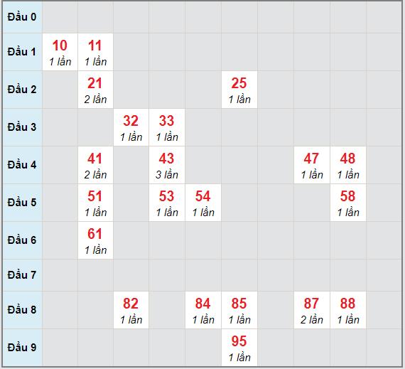 Bạch thủ rơi 3 ngày lô XSTV 5/3/2021