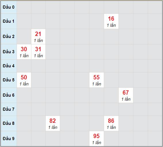 Bạch thủ rơi 3 ngày lô XSVL 12/3/2021