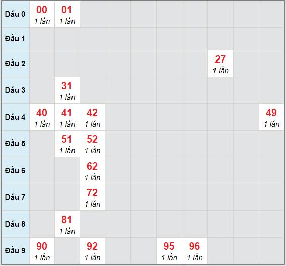 Bạch thủ rơi 3 ngày lô XSVT 13/4/2021
