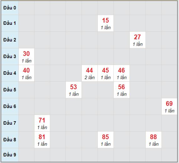Bạch thủ rơi 3 ngày lô XSVT 16/3/2021