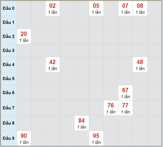 Bạch thủ rơi 3 ngày lô XSVT 23/3/2021