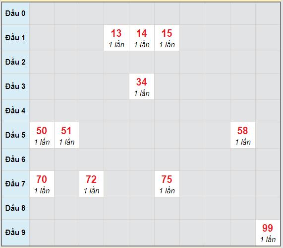 Bạch thủ rơi 3 ngày lô XSVT 9/3/2021